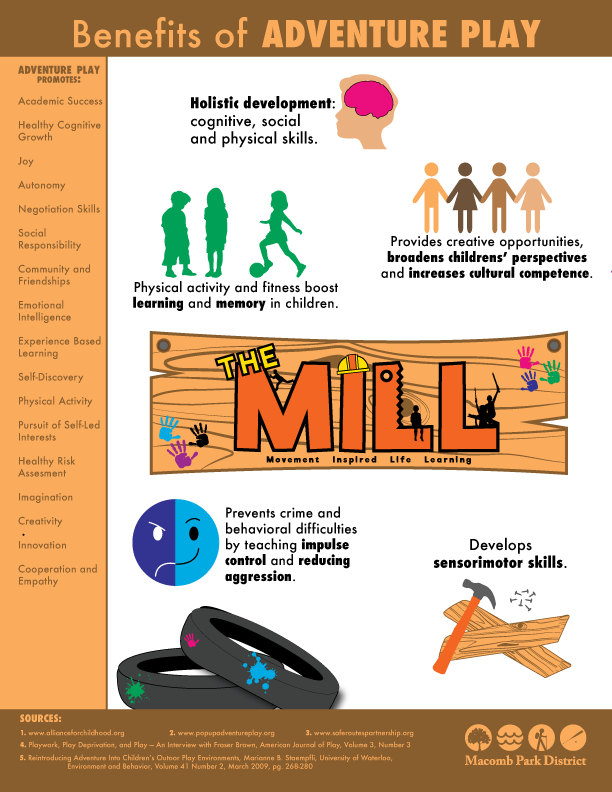 Benefits of Adventure Play Infographic.